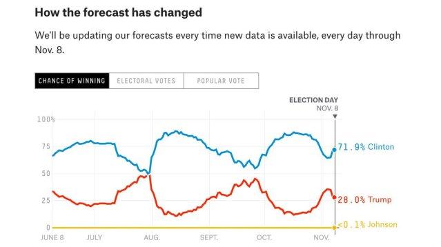 538-forecast