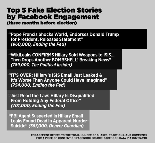 top-five-fake
